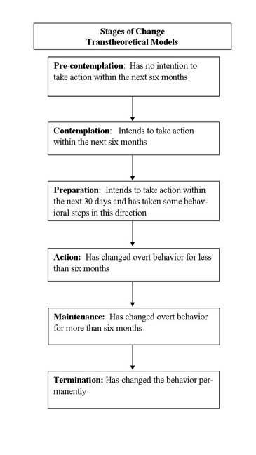 Stages of Change Diagram
