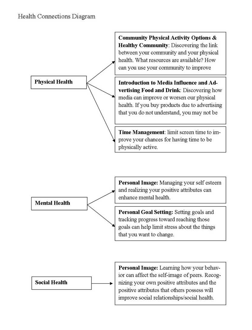 Health Connections Diagram