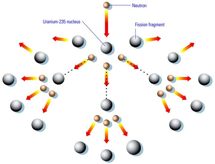 Fission, The Process Behind Nuclear Reaction