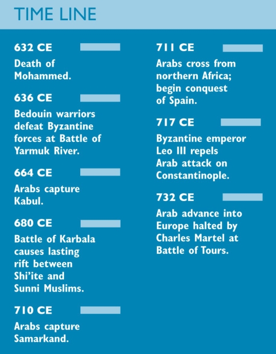 Timeline Outlining The Early History Of Islam