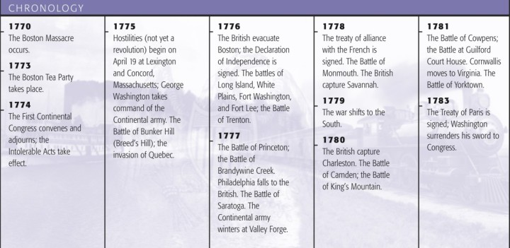 Timeline Outlining Major Events of the American Revolution