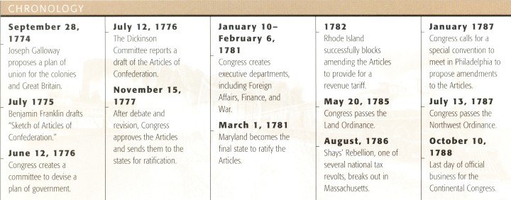 Timeline Outlining The Creation of The Articles of Confederation