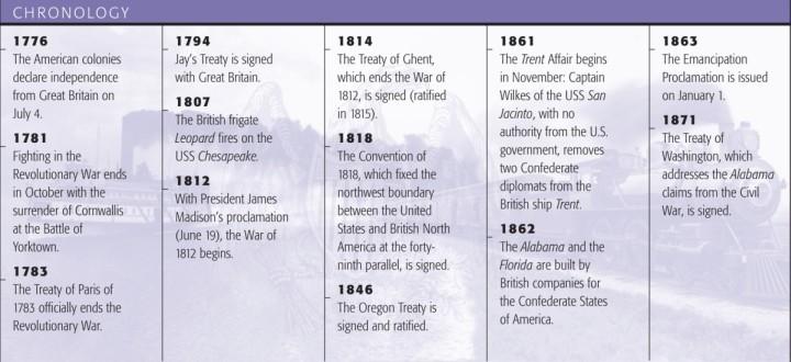 Timeline Outlining Major Events Occuring Shortly After American Revolution