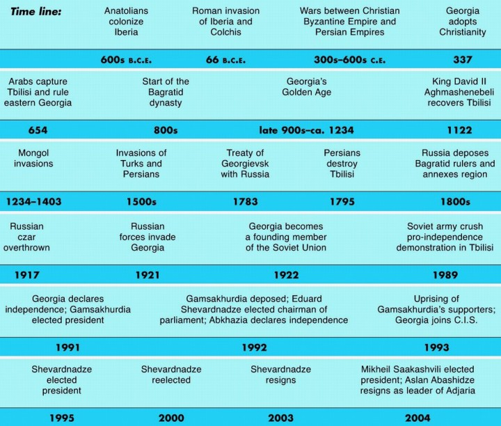 Georgia Historical Timeline