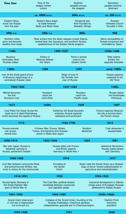 Russia Historical Timeline