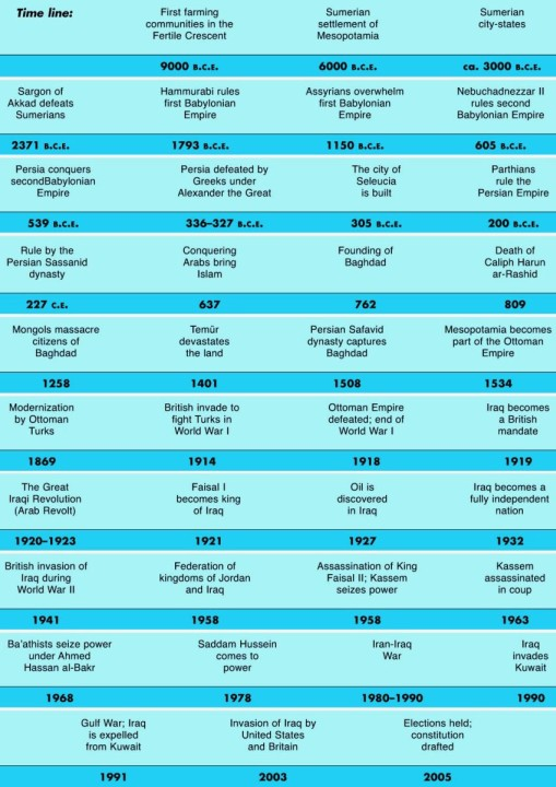 Iraq Historical Timeline