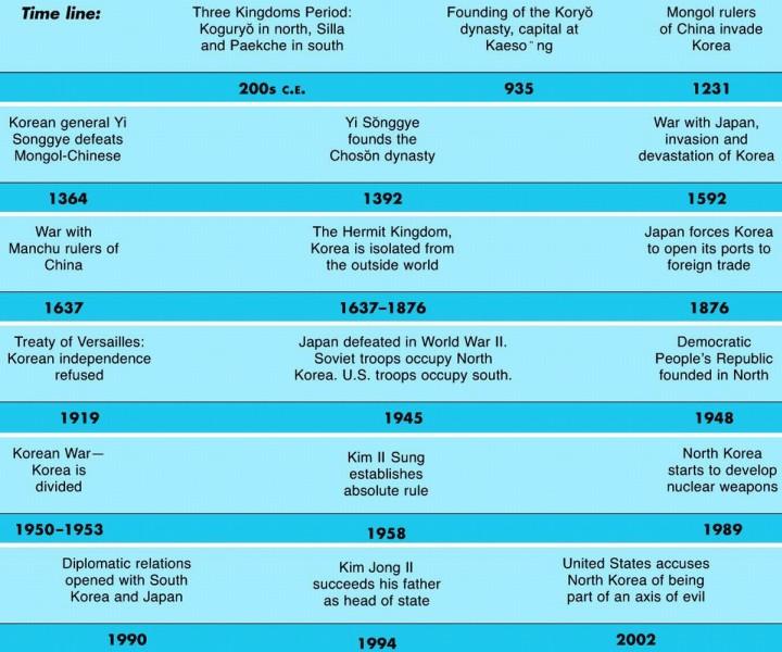 North Korea Historical Timeline