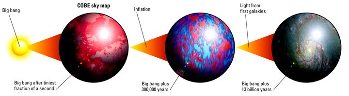 Development Of The Universe Since The Big Bang