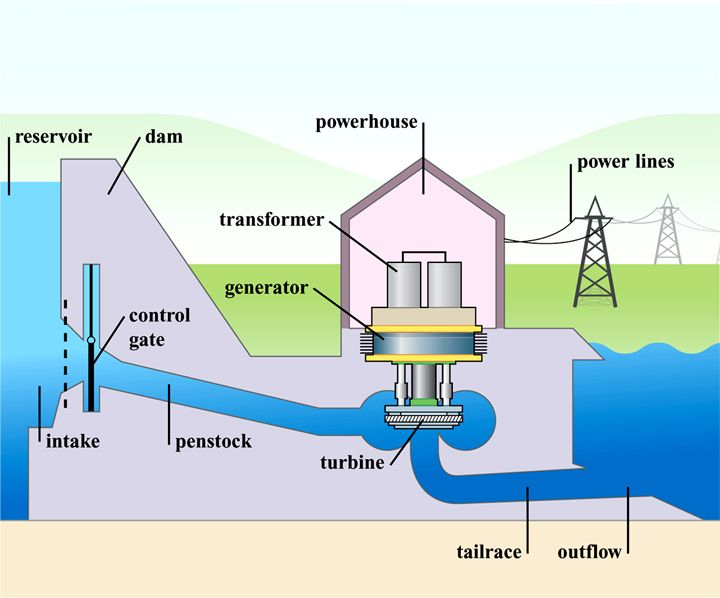 Diagram Illustrating Hydroelectric Power