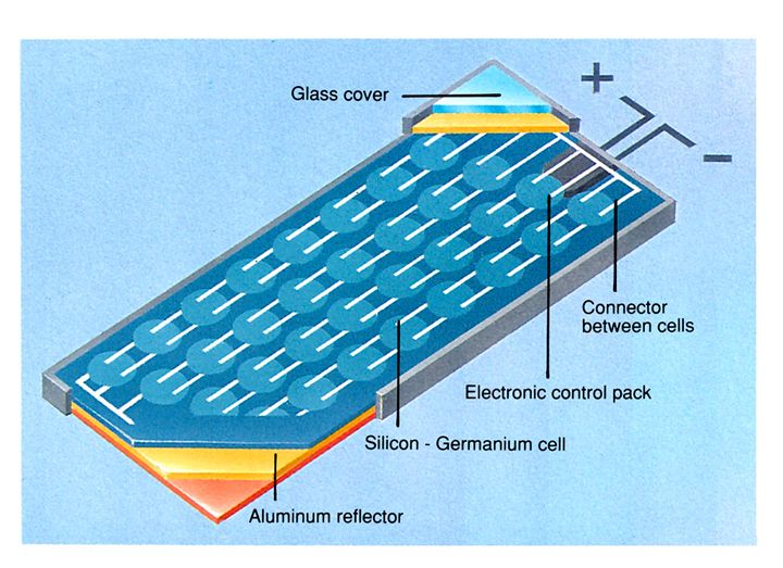 Diagram Illustrating The Details Of A Solar Panel