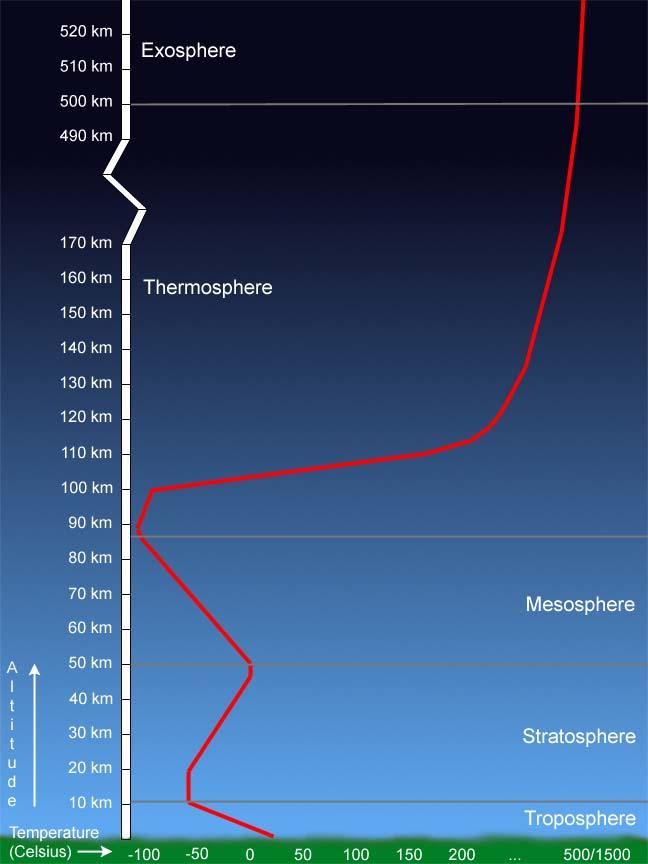 Atmospheric Temperature Graph