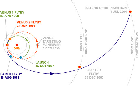 Cassini Flight Trajectory