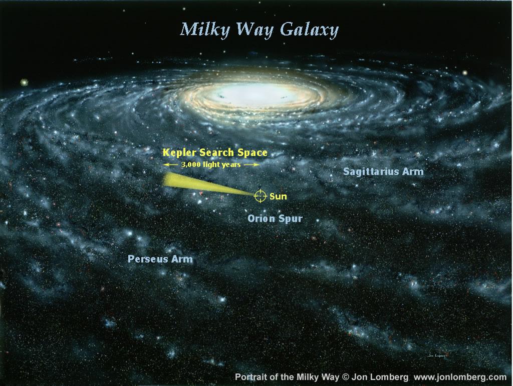 Kepler Search Space